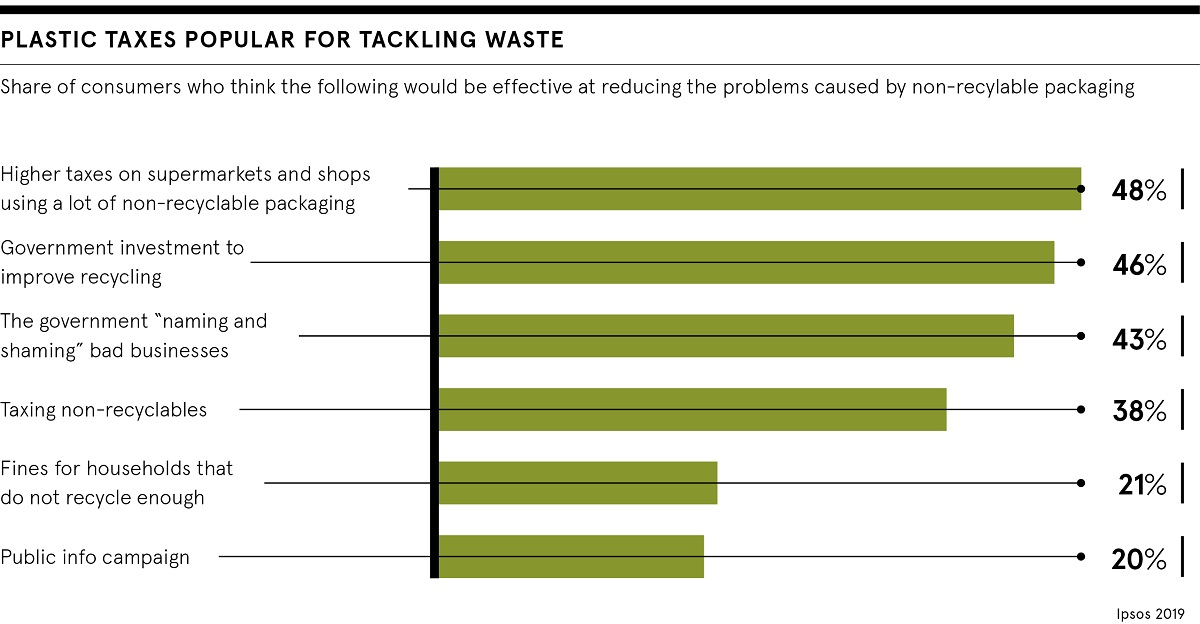 Tackling waste