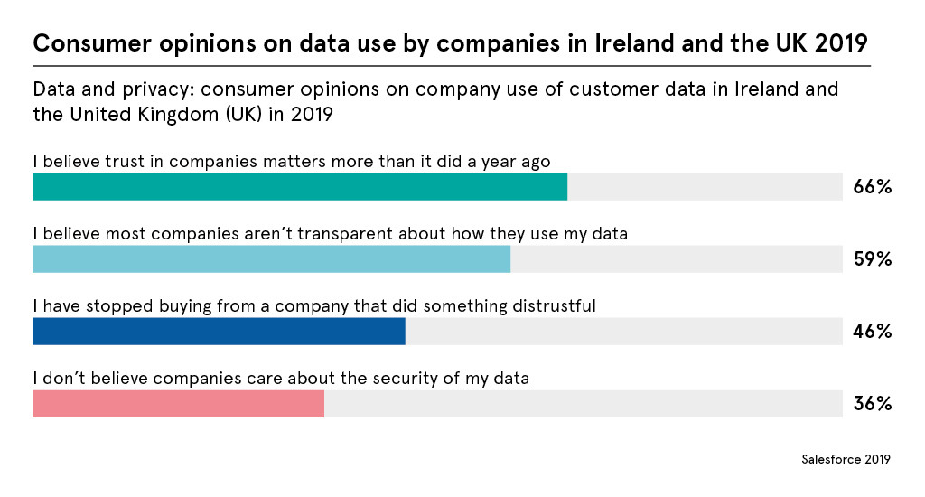 Using customer data