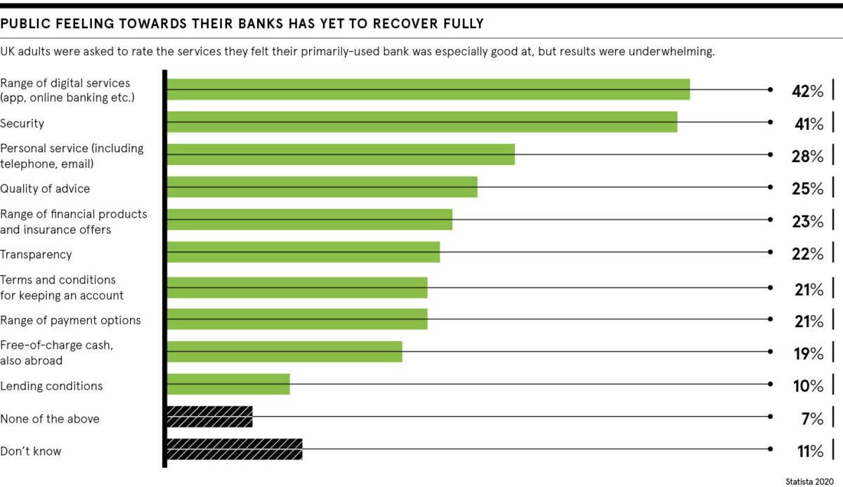 Public feeling toward banks