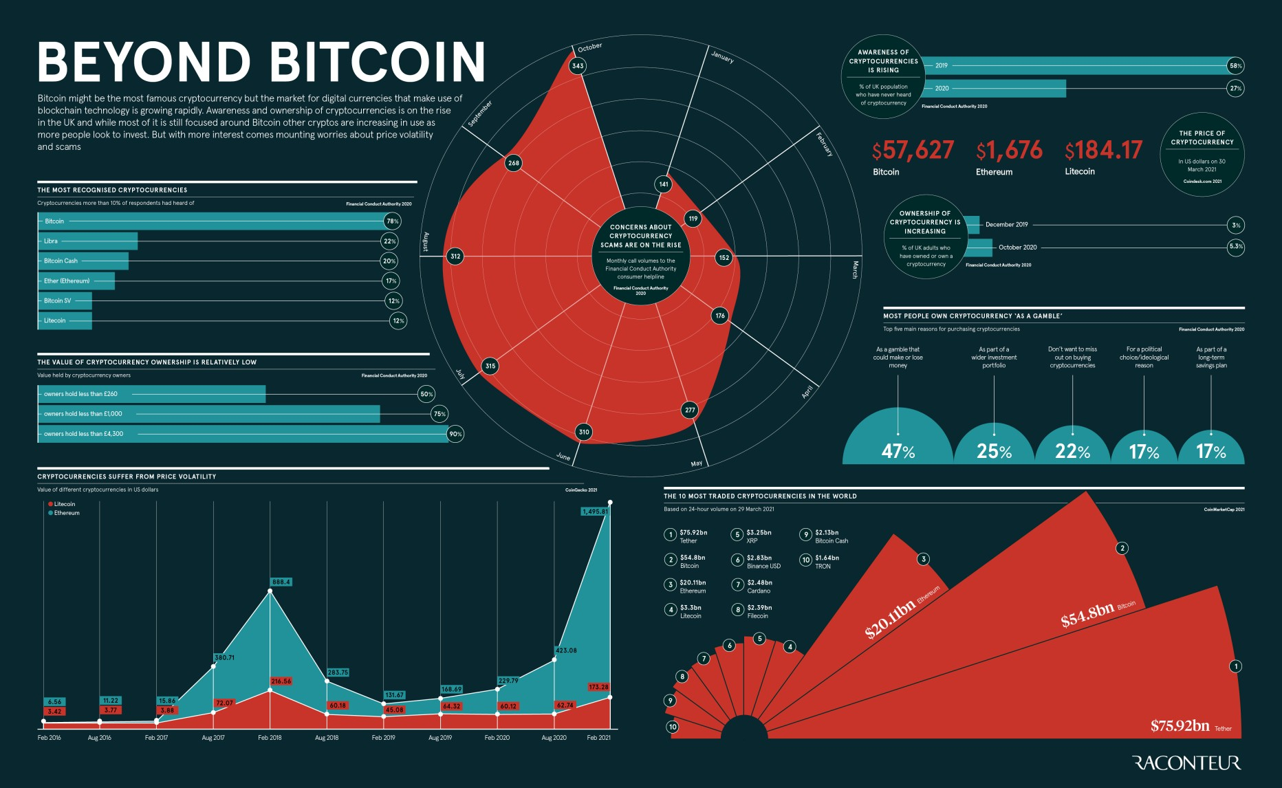 Trading Strategies infographic on bitcoin
