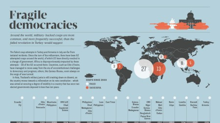 Infographic looking a military coup since 2000